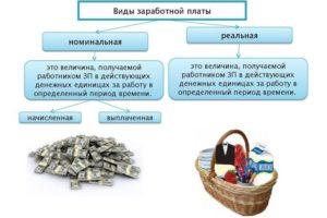 Чем отличаются реальная и номинальная заработные платы
