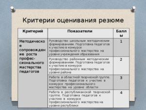 Оценка кандидата по резюме
