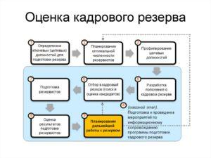 Долгосрочное планирование кадров на ключевые должности компании