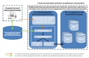 Электронные документы в кадровой службе. Новые правила и решения