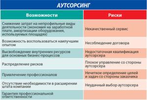Кадровый аутсорсинг: особенности, стоимость, риски
