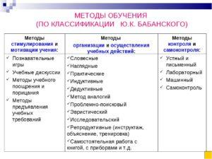 Методы обучения на Западе