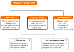 Методы подбора персонала: массовый подбор