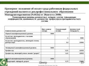 Положение об оплате труда бюджетников