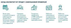 Внеплановая проверка ГИТ: чем грозит работодателю