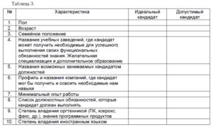 Примеры кейсов и характеристик кандидата