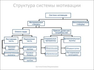 Построение системы мотивации на производстве