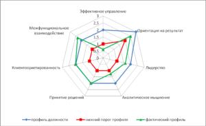 Профиль компетенций директора магазина (фрагмент)