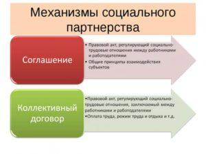 Соглашение как форма социального партнерства в сфере труда