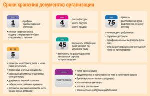 Сроки хранения документов в организации в 2021 году: таблица