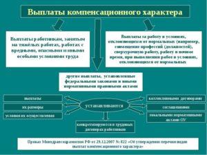 Выплаты компенсационного характера в 2021 году