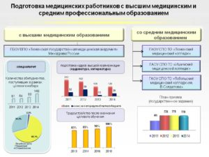 Формы и сроки дополнительного профессионального образования медицинских работников