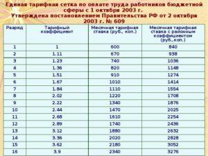 Тарифная система оплаты труда в 2021 году