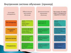 Построение системы обучения