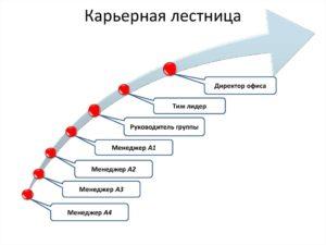 Построение лестниц карьерного роста
