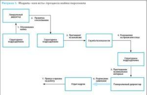 Все под контролем: централизация и регламентация процесса найма персонала