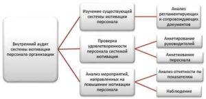 Аудит системы мотивации персонала