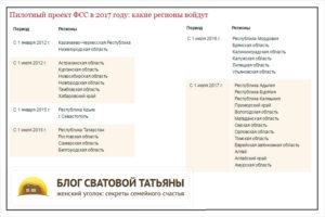 Пилотный проект ФСС в 2021 году: какие регионы