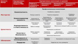 Пример стратегических компетенций Альфа-банка