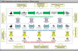 Сходства и различия: директор по логистике и Supply Chain Manager