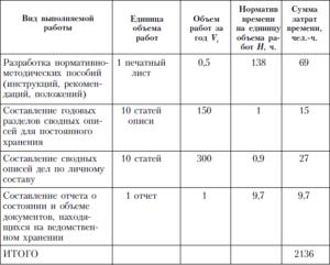Расчет нормативных объемов работ на одного сотрудника