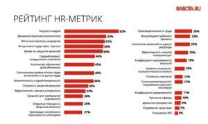 HR-руководитель и ключевые HR-метрики
