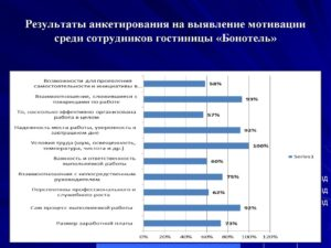 Анкета для определения типа трудовой мотивации работника