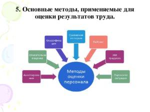 Оценка результатов труда персонала