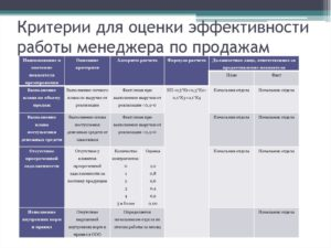 Таблица целей для руководителя регионального отдела продаж