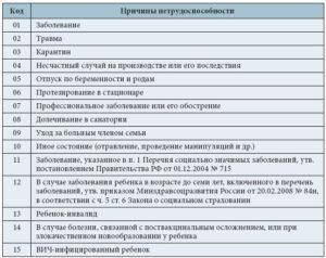 Коды больничных листов и их расшифровка в 2021 году
