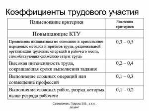 Проект: положение о порядке применения коэффициентов трудового участия (КТУ) в производственных бригадах