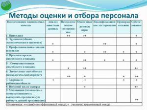 Подбор персонала: методы оценки эффективности
