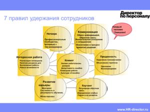 Методы подбора и удержания нужного сотрудника