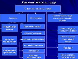 Система оплаты труда в ИТ-компании