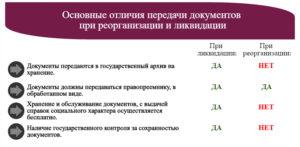Документы при ликвидации организации