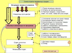 Должностная инструкция оператора Call-центра