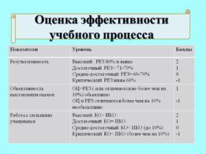 Критерии оценки эффективности обучения