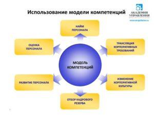 Модель компетенций