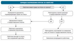 Предоставление персонала. Правила оформления документов