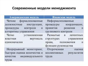 Проактивные модели менеджмента