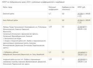 Районный коэффициент к заработной плате в 2021 году