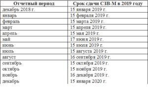 Сроки сдачи СЗВ-М в 2021 году