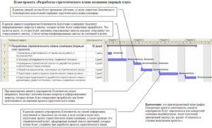 Разработка и реализация стратегии оплаты труда: план действий