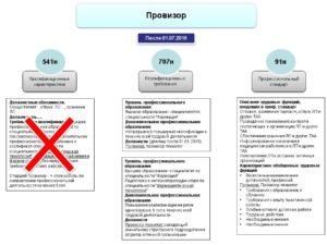 Профстандарт провизора-аналитика