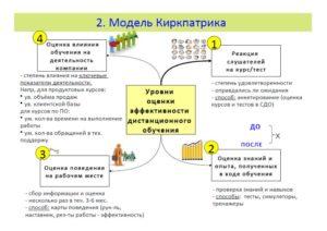 Киркпатрика схема