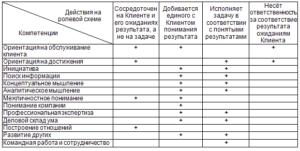 Модель компетенций сейлз-менеджера