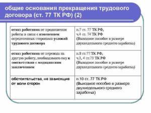 Статья 77 ТК РФ: общие основания прекращения трудового договора