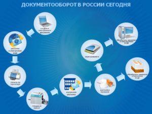 Кадровый документооборот скоро станет электронным