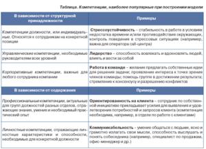 Оценка компетенций руководителя отдела продаж