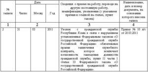 Записи в трудовой об увольнении госслужащего по общим основаниям